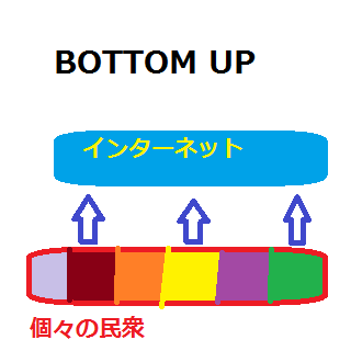 bottom up.png